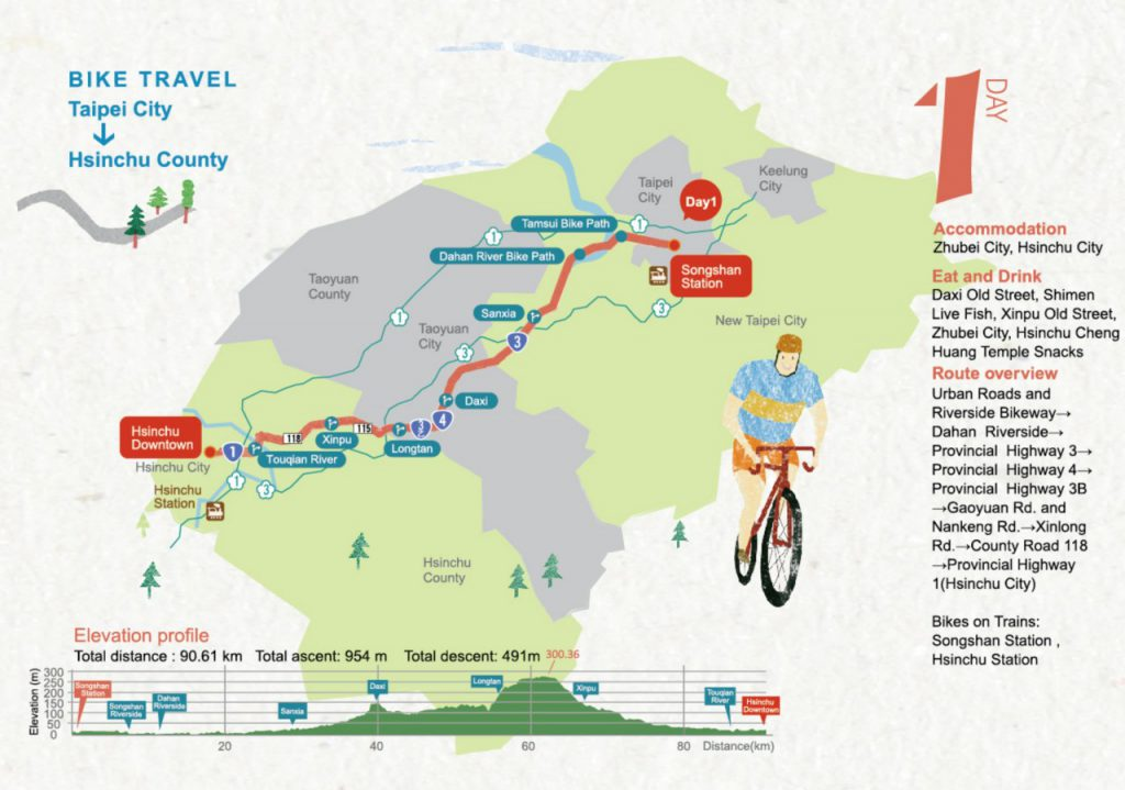 Cycling Route No. 1 - Day 1: Taipei City to Hsinchu City